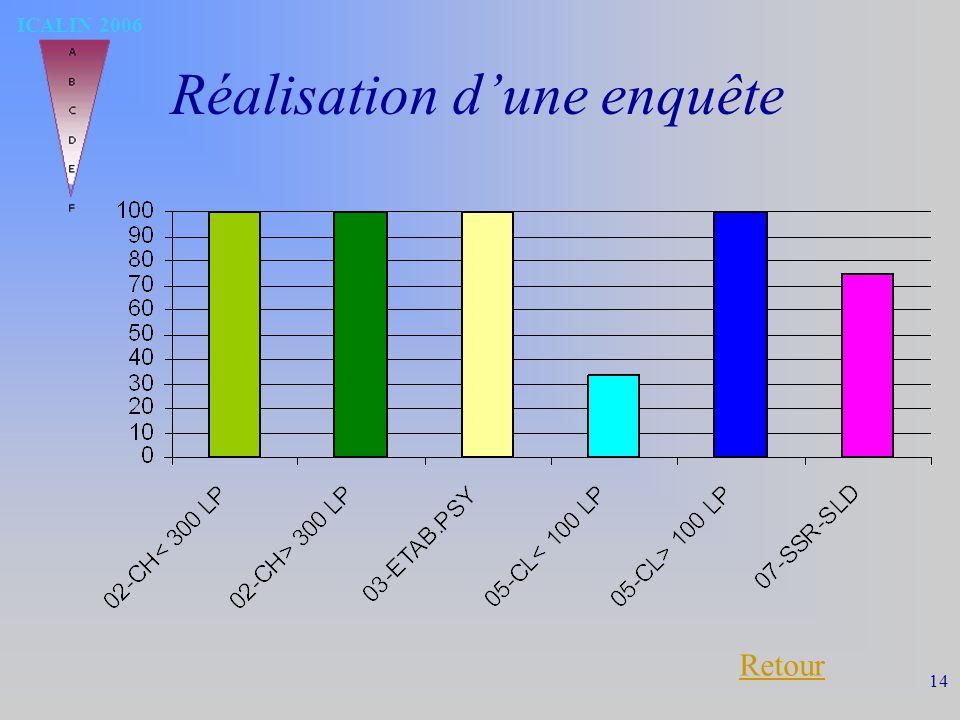 ICALIN 2006 14 Réalisation dune enquête Retour