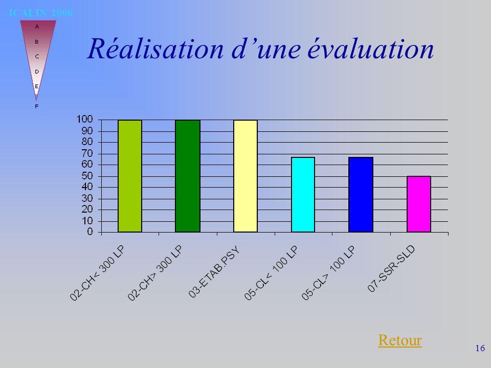 ICALIN 2006 16 Réalisation dune évaluation Retour