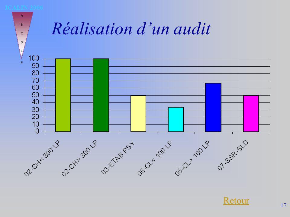 ICALIN 2006 17 Réalisation dun audit Retour
