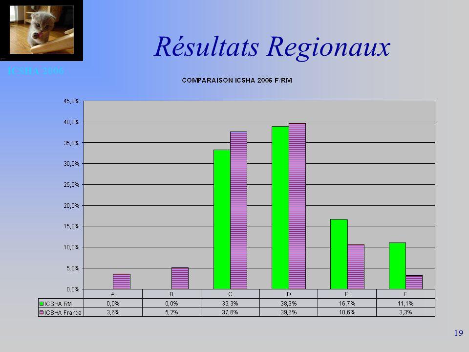 ICSHA 2006 19 Résultats Regionaux
