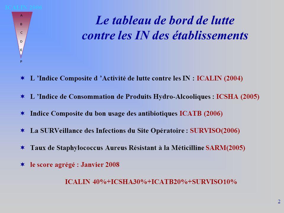 ICALIN 2006 2 Le tableau de bord de lutte contre les IN des établissements L Indice Composite d Activité de lutte contre les IN : ICALIN (2004) L Indice de Consommation de Produits Hydro-Alcooliques : ICSHA (2005) Indice Composite du bon usage des antibiotiques ICATB (2006) La SURVeillance des Infections du Site Opératoire : SURVISO(2006) Taux de Staphylococcus Aureus Résistant à la Méticilline SARM(2005) le score agrégé : Janvier 2008 ICALIN 40%+ICSHA30%+ICATB20%+SURVISO10%