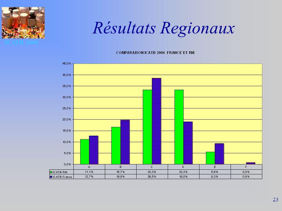 ICATB 2006 23 Résultats Regionaux