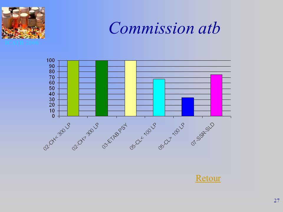 ICATB 2006 27 Commission atb Retour