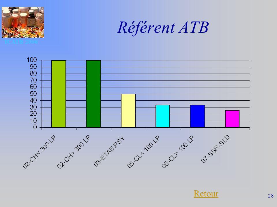 ICATB 2006 28 Référent ATB Retour