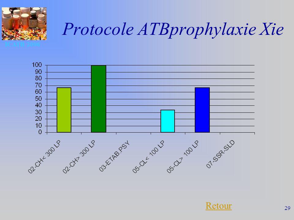 ICATB 2006 29 Protocole ATBprophylaxie Xie Retour