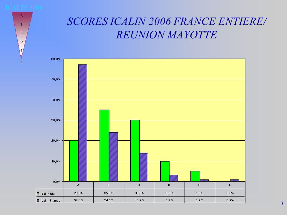 ICALIN 2006 3 SCORES ICALIN 2006 FRANCE ENTIERE/ REUNION MAYOTTE