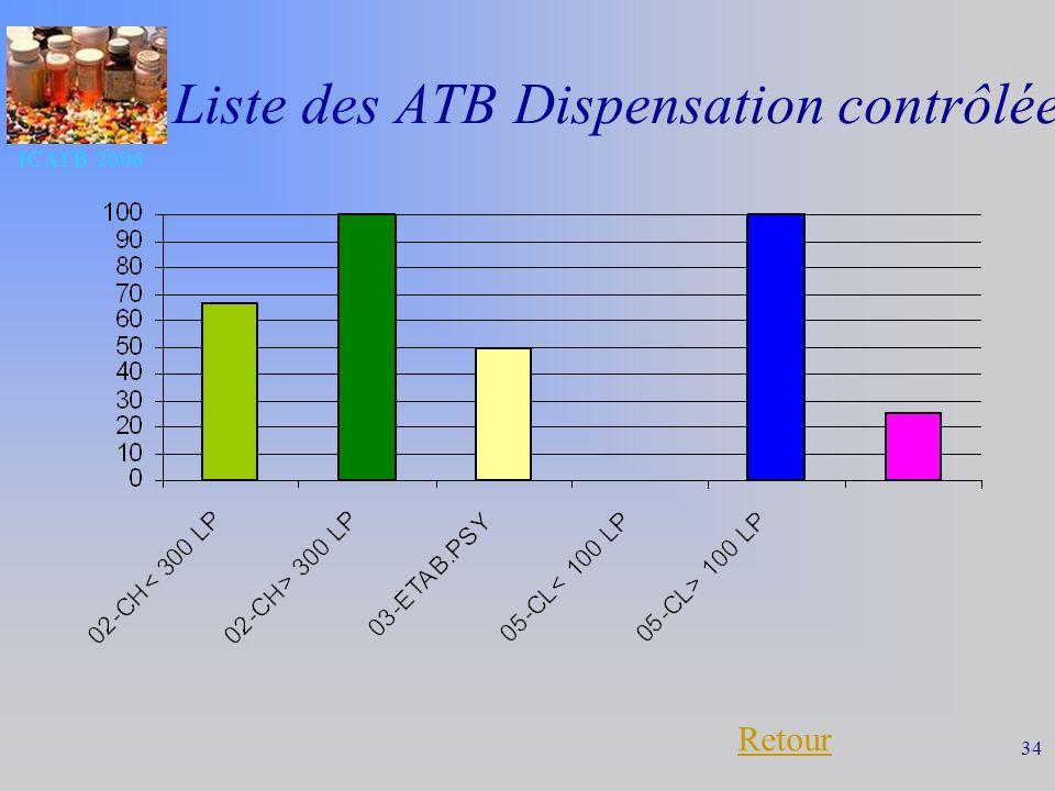 ICATB 2006 34 Liste des ATB Dispensation contrôlée Retour