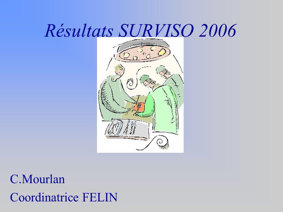 Résultats SURVISO 2006 C.Mourlan Coordinatrice FELIN