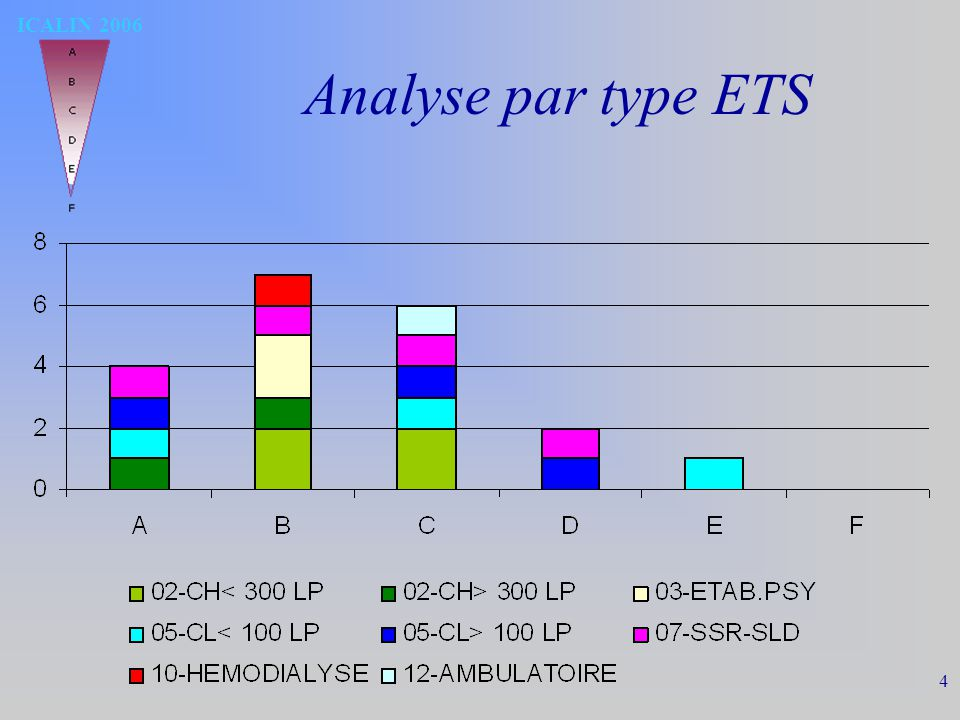 ICALIN 2006 4 Analyse par type ETS