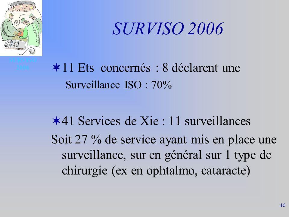 40 SURVISO 2006 11 Ets concernés : 8 déclarent une Surveillance ISO : 70% 41 Services de Xie : 11 surveillances Soit 27 % de service ayant mis en place une surveillance, sur en général sur 1 type de chirurgie (ex en ophtalmo, cataracte)