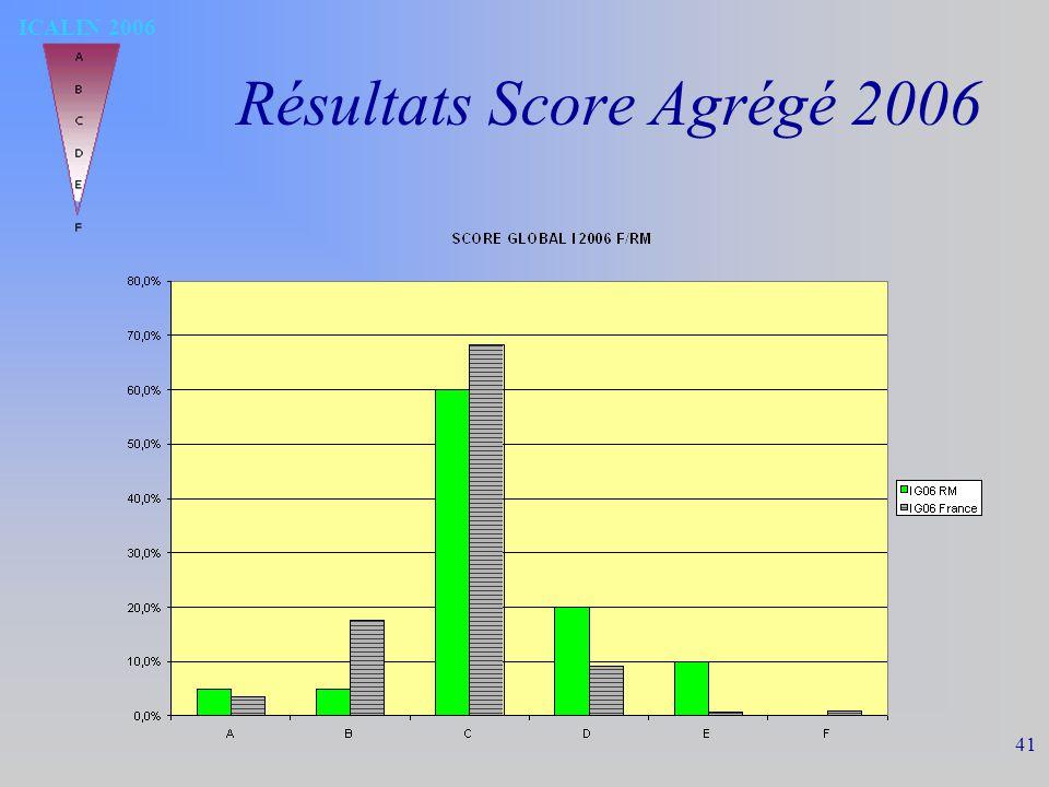 ICALIN 2006 41 Résultats Score Agrégé 2006