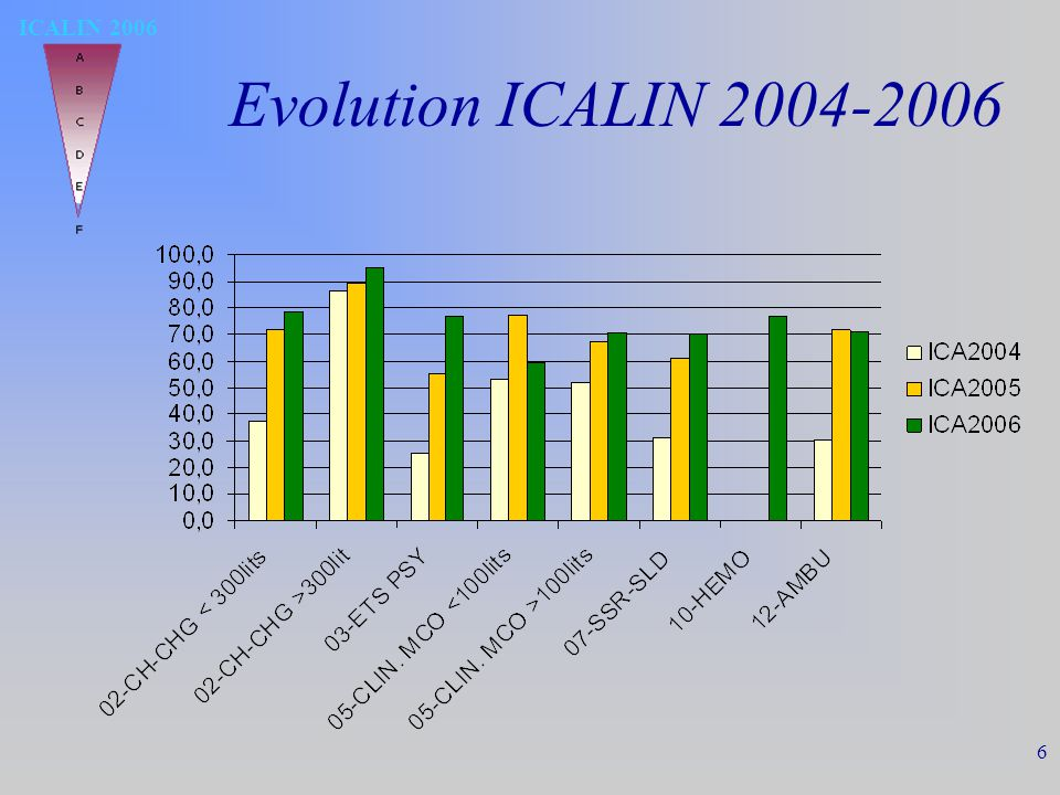 ICALIN 2006 6 Evolution ICALIN 2004-2006