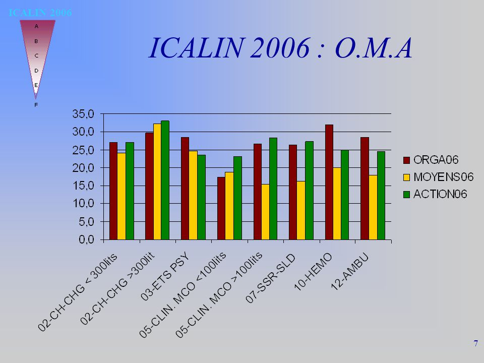 ICALIN 2006 7 ICALIN 2006 : O.M.A