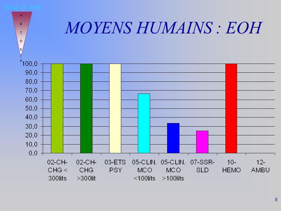 ICALIN 2006 8 MOYENS HUMAINS : EOH