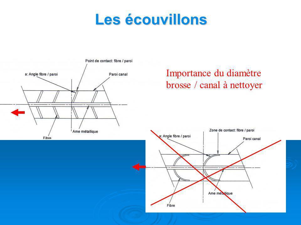 Les écouvillons Importance de la rigidité de lâme métallique de la brosse… doivent suivre la courbure du canal