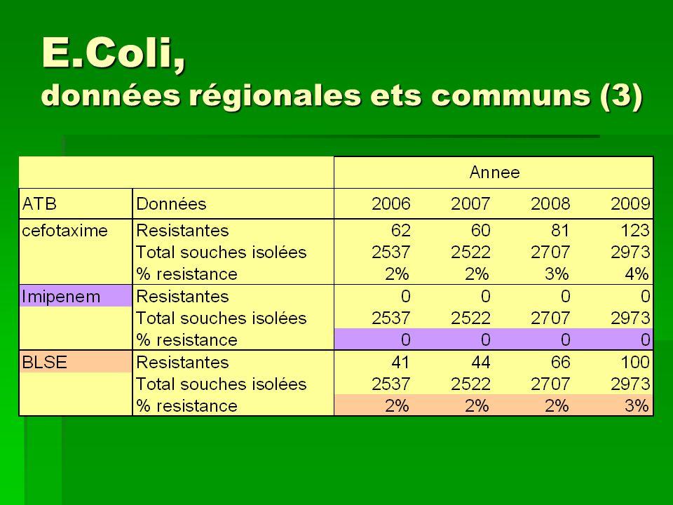 E.Coli, données régionales ets communs (3)