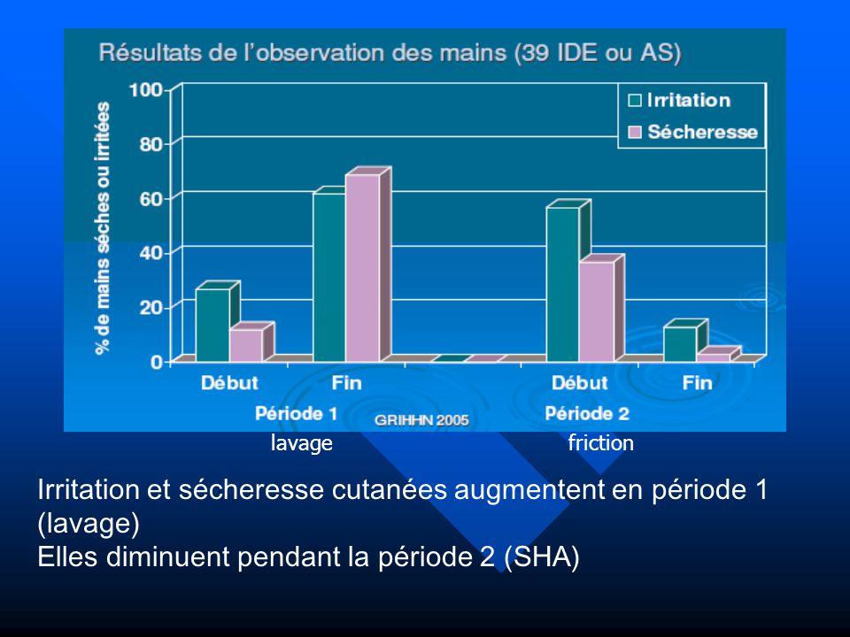 lavagefriction Irritation et sécheresse cutanées augmentent en période 1 (lavage) Elles diminuent pendant la période 2 (SHA)
