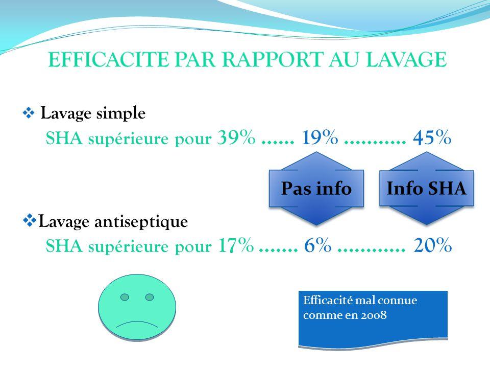 Lavage simple SHA supérieure pour 39% …... 19% ……….. 45% Lavage antiseptique SHA supérieure pour 17% ……. 6% …………20% Info SHA Pas info Efficacité mal c