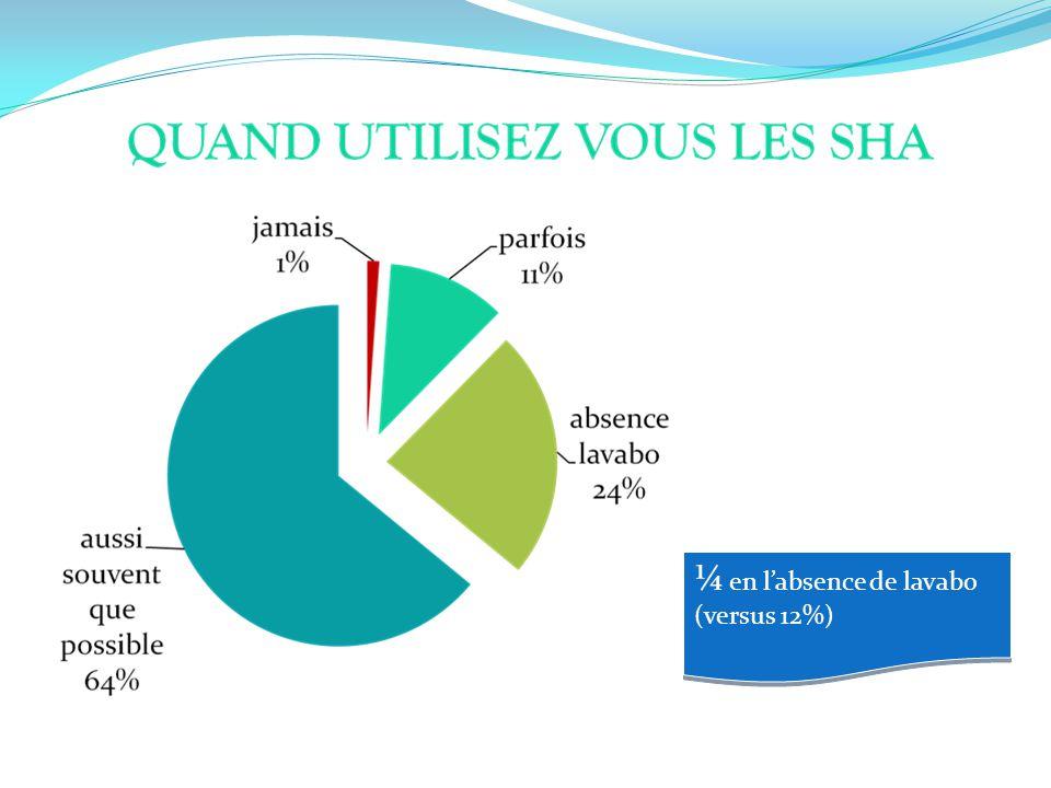 ¼ en labsence de lavabo (versus 12%)