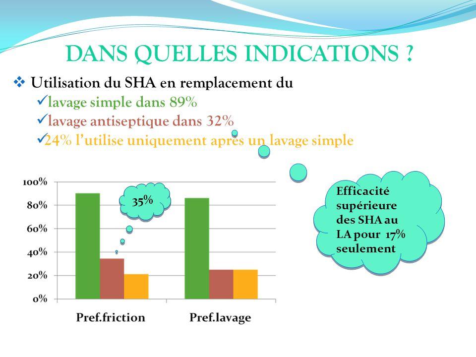 DANS QUELLES INDICATIONS ? Utilisation du SHA en remplacement du lavage simple dans 89% lavage antiseptique dans 32% 24% lutilise uniquement après un
