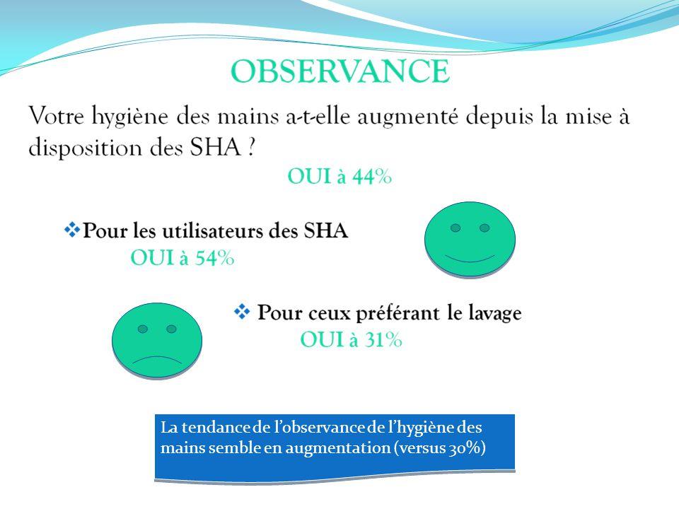 La tendance de lobservance de lhygiène des mains semble en augmentation (versus 30%)
