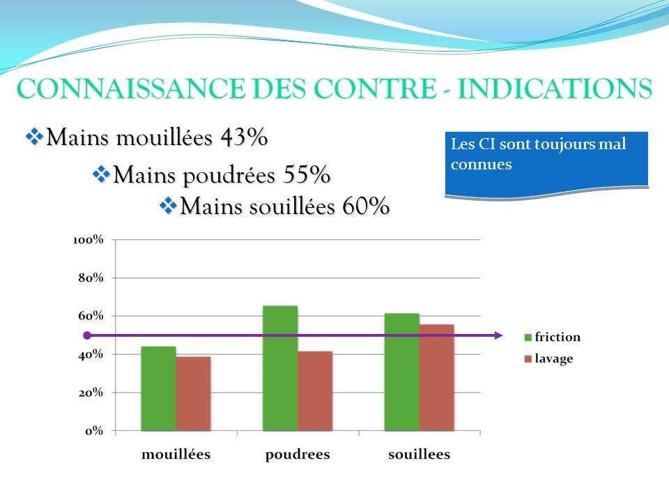 Mains mouillées 43% Mains mouillées 43% Mains poudrées 55% Mains poudrées 55% Mains souillées 60% Mains souillées 60% Les CI sont toujours mal connues