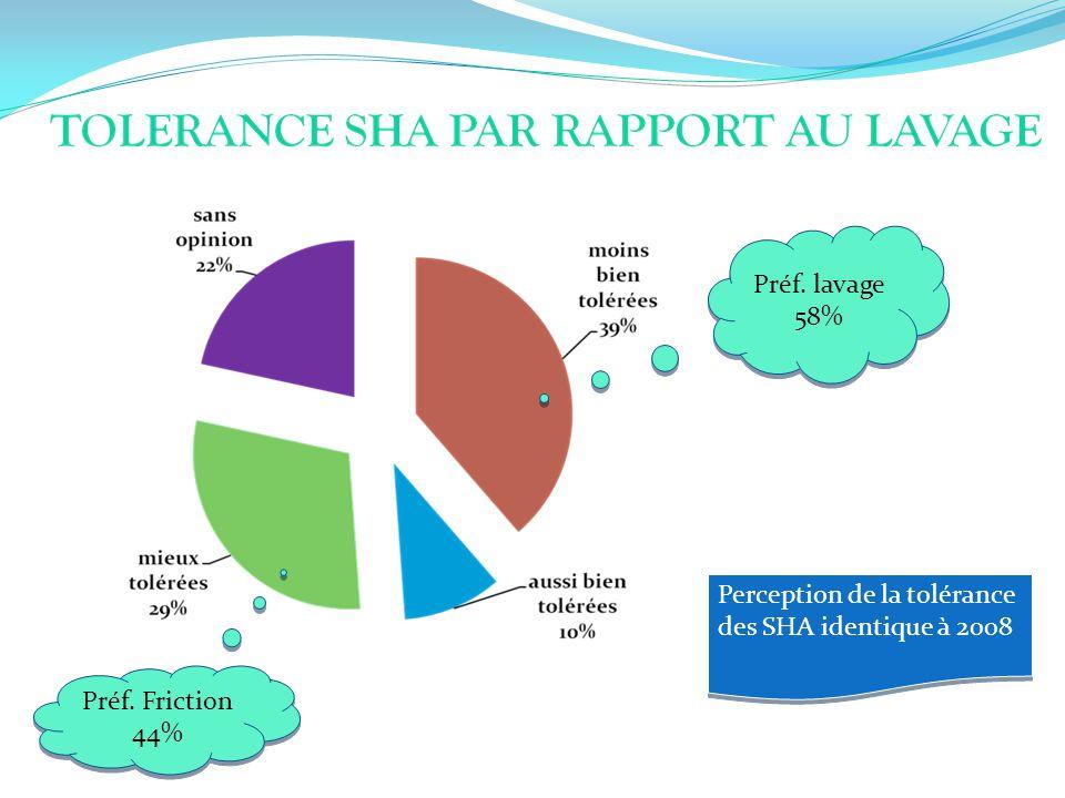Perception de la tolérance des SHA identique à 2008 Préf. lavage 58% Préf. Friction 44%