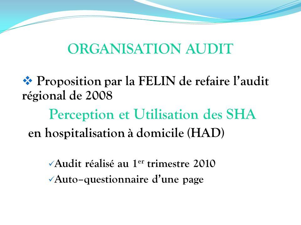 ORGANISATION AUDIT Proposition par la FELIN de refaire laudit régional de 2008 Perception et Utilisation des SHA en hospitalisation à domicile (HAD) A