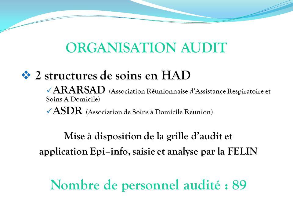 ORGANISATION AUDIT 2 structures de soins en HAD ARARSAD ( Association Réunionnaise dAssistance Respiratoire et Soins A Domicile) ASDR (Association de