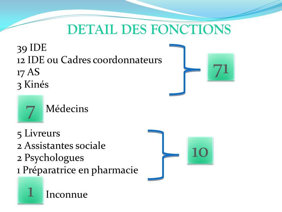 DETAIL DES FONCTIONS 39 IDE 12 IDE ou Cadres coordonnateurs 17 AS 3 Kinés Médecins 5 Livreurs 2 Assistantes sociale 2 Psychologues 1 Préparatrice en p