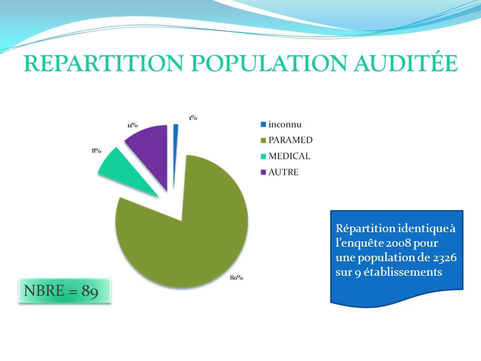 REPARTITION POPULATION AUDITÉE NBRE = 89 Répartition identique à lenquête 2008 pour une population de 2326 sur 9 établissements