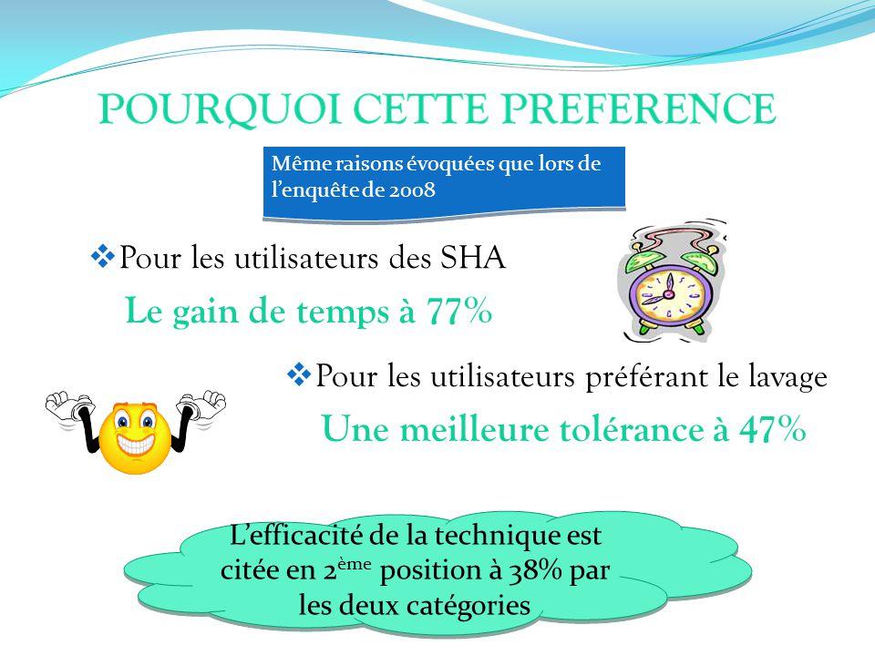 Pour les utilisateurs des SHA Le gain de temps à 77% Même raisons évoquées que lors de lenquête de 2008 Lefficacité de la technique est citée en 2 ème