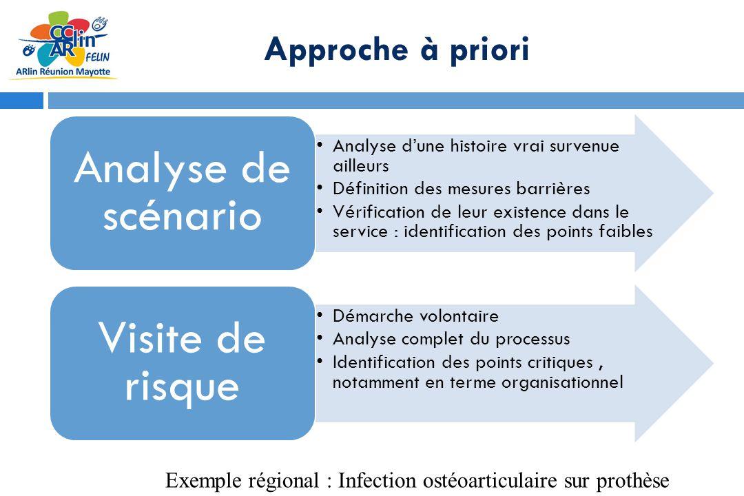 Approche à priori Exemple régional : Infection ostéoarticulaire sur prothèse Analyse dune histoire vrai survenue ailleurs Définition des mesures barri