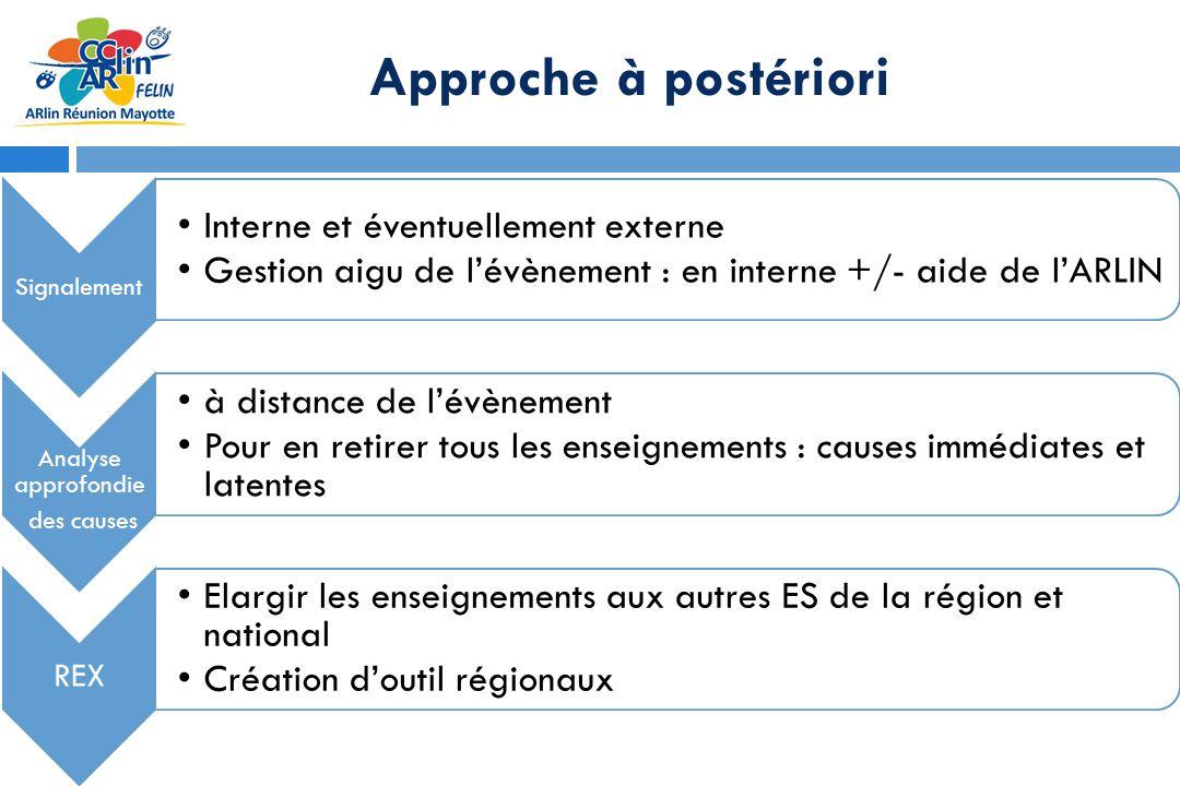 Approche à postériori Signalement Interne et éventuellement externe Gestion aigu de lévènement : en interne +/- aide de lARLIN Analyse approfondie des