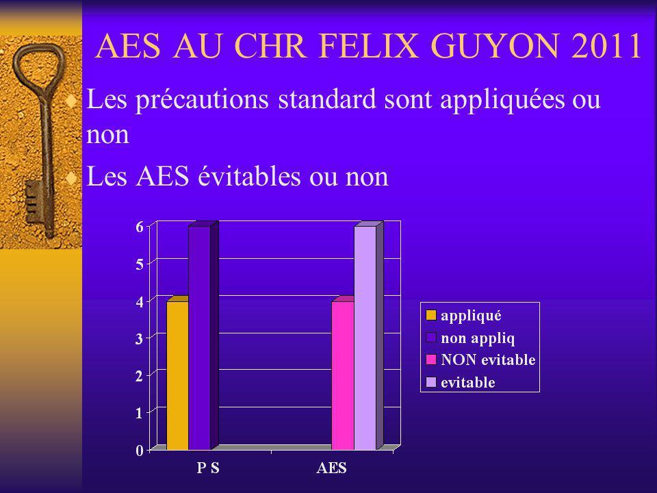 Les précautions standard sont appliquées ou non Les AES évitables ou non AES AU CHR FELIX GUYON 2011
