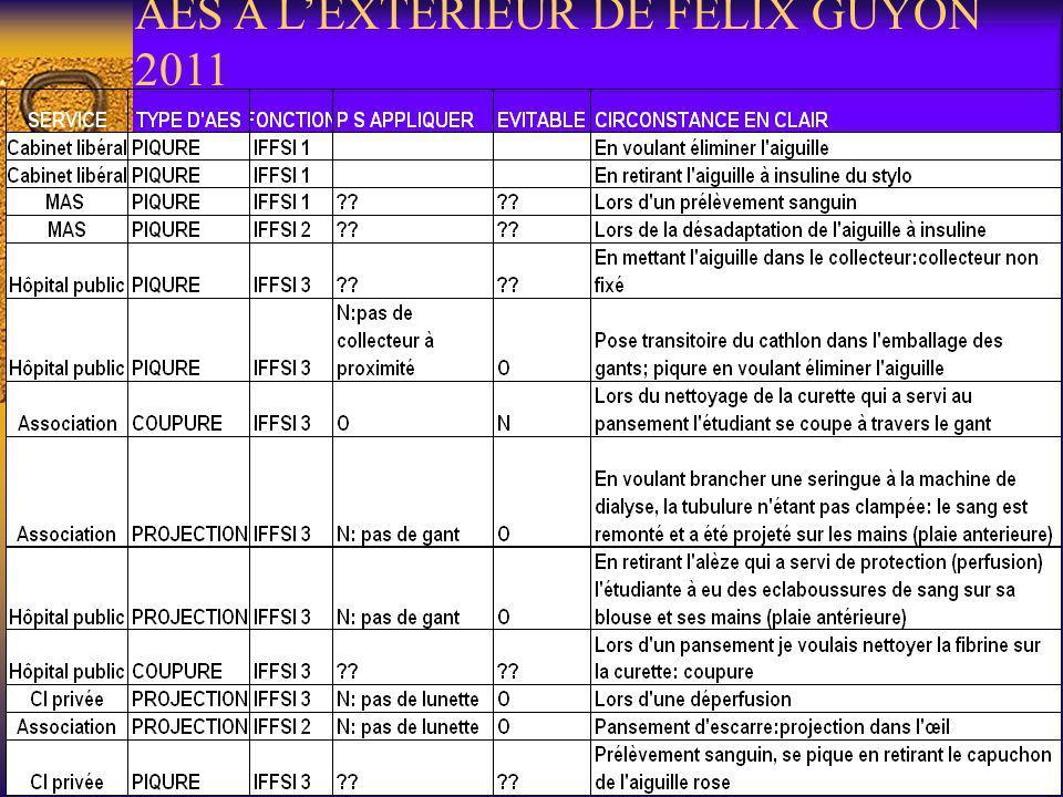 AES A LEXTERIEUR DE FELIX GUYON 2011