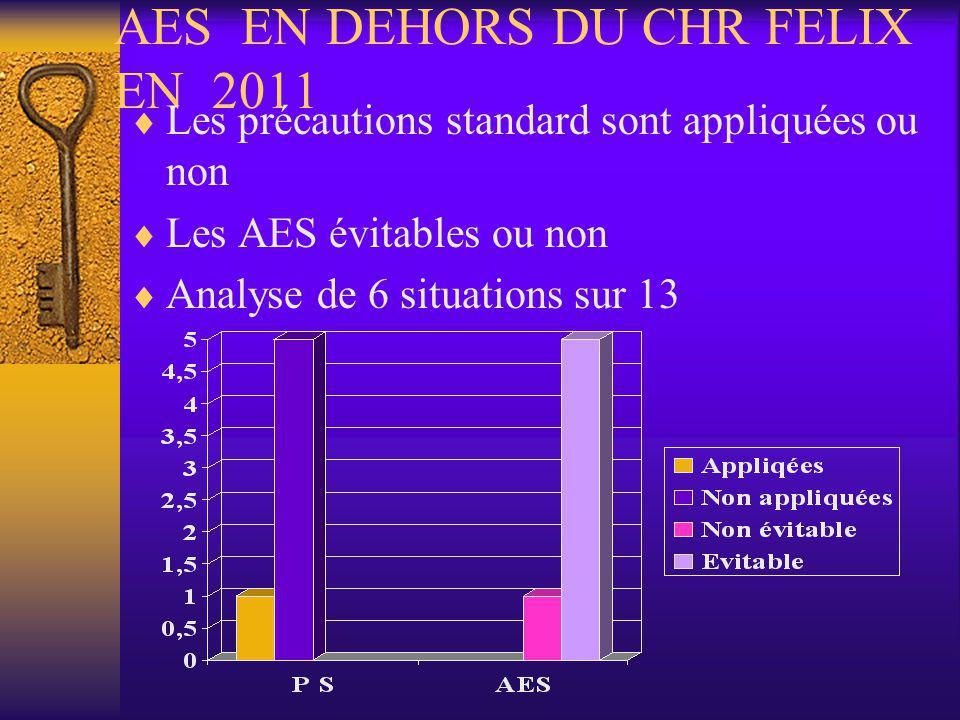 AES EN DEHORS DU CHR FELIX EN 2011 Les précautions standard sont appliquées ou non Les AES évitables ou non Analyse de 6 situations sur 13