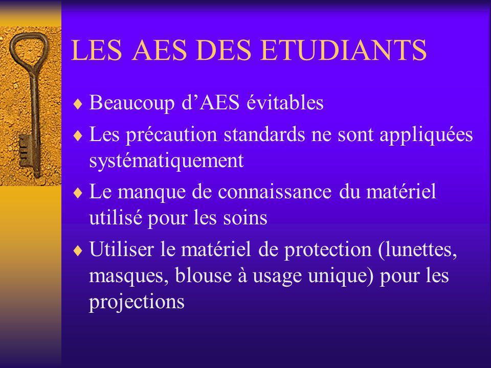 LES AES DES ETUDIANTS Beaucoup dAES évitables Les précaution standards ne sont appliquées systématiquement Le manque de connaissance du matériel utili