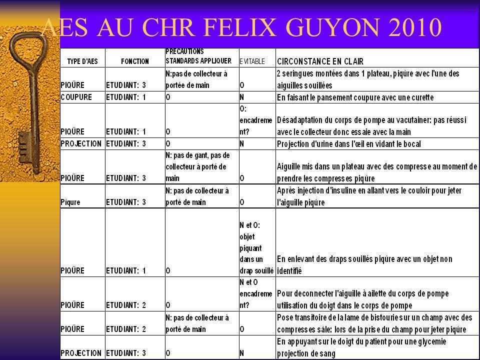 AES EN DEHORS DU CHR FELIX EN 2011 Les AES selon le statut