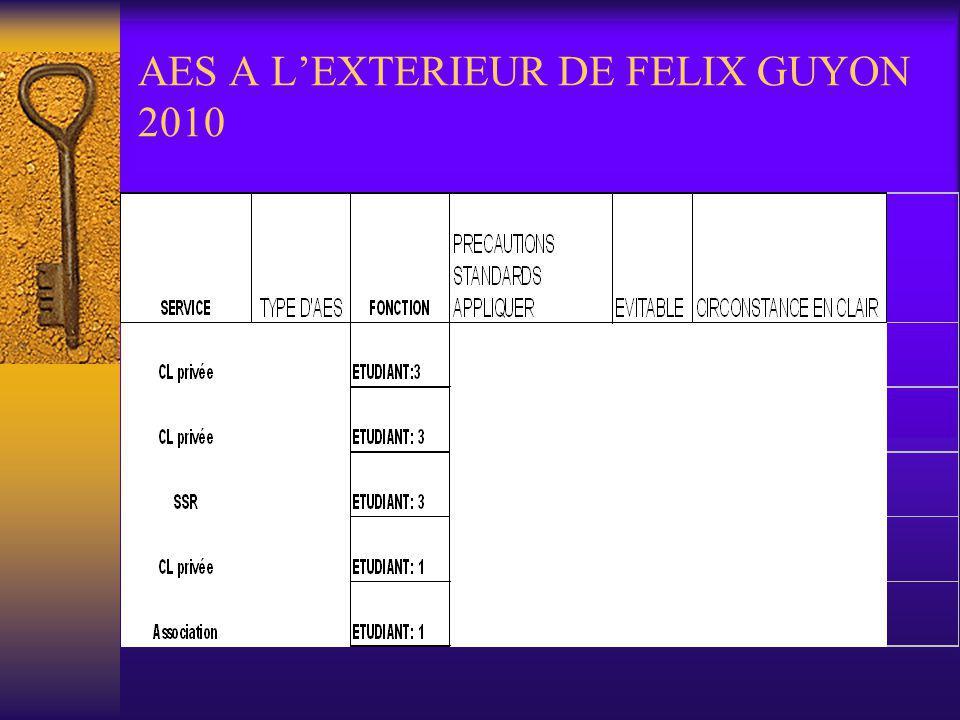 LES AES DES ETUDIANTS EN 2010 15 au total dont 5 en dehors de Félix GUYON 7 piqûre, 2 projection et 1 coupure