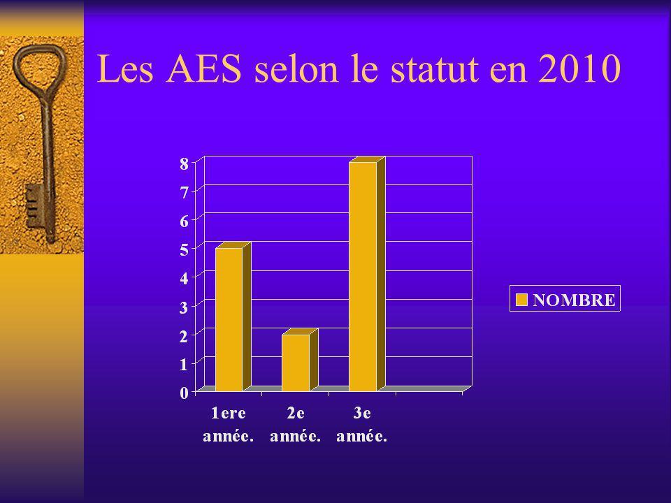 Les AES selon le statut en 2010