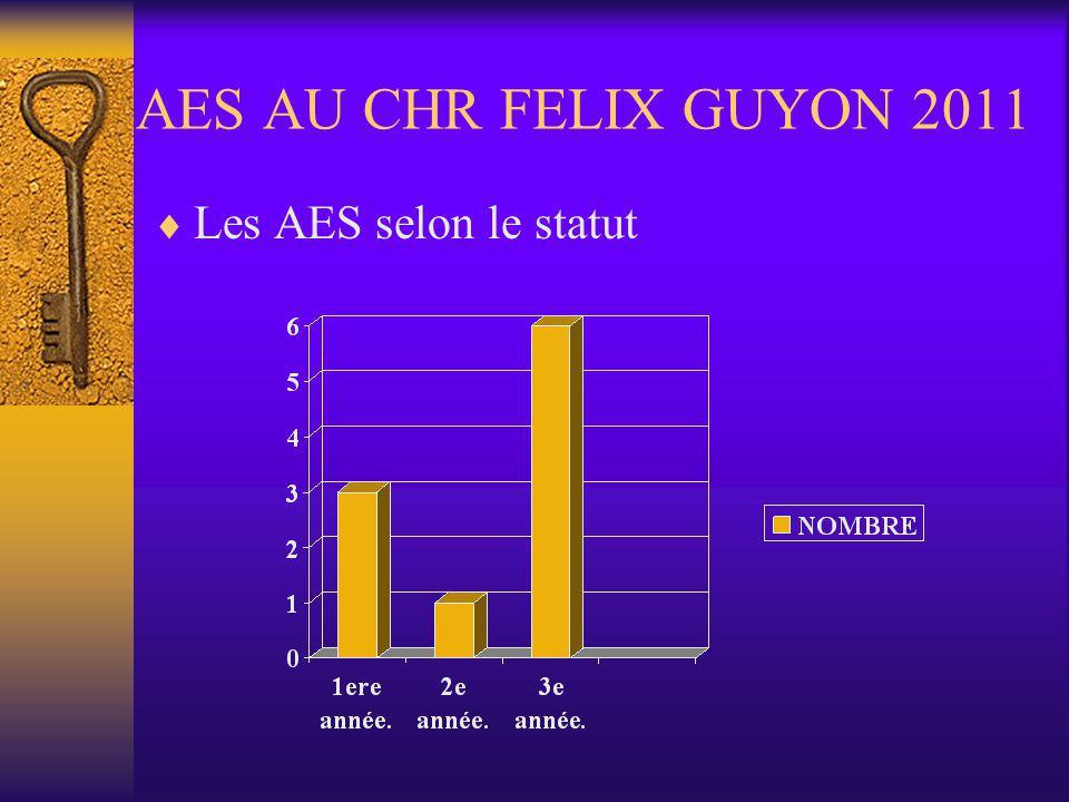 AES AU CHR FELIX GUYON 2011 Les AES selon le statut