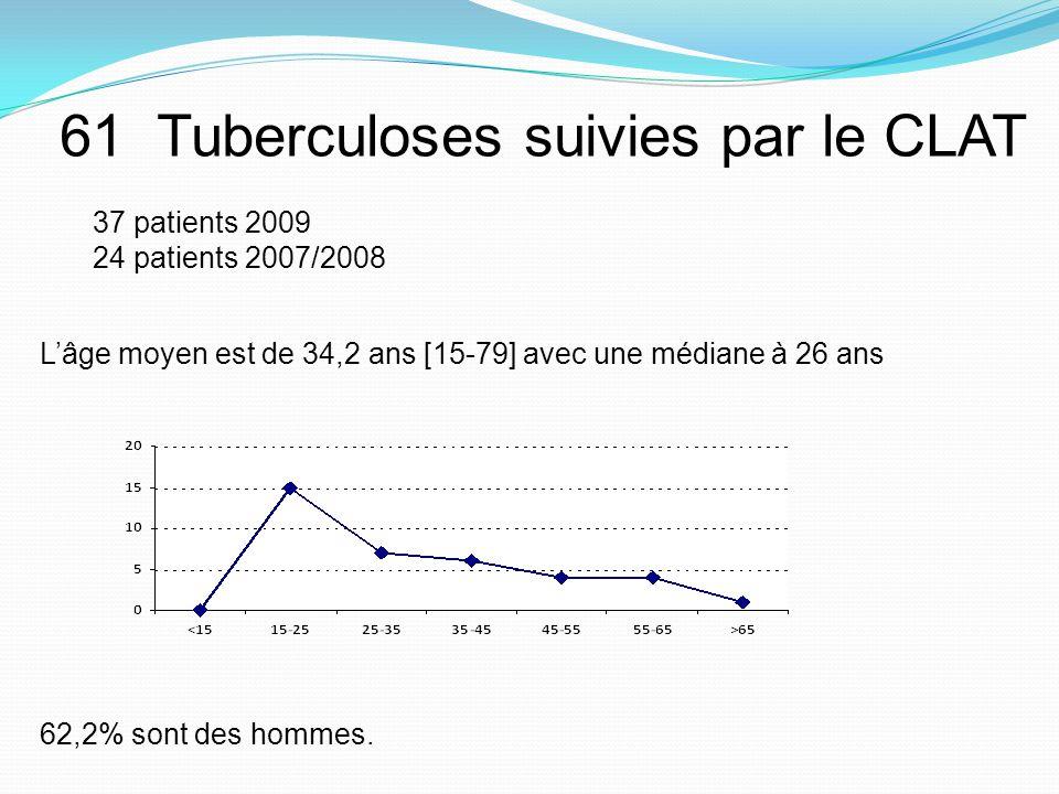 61 Tuberculoses suivies par le CLAT 37 patients 2009 24 patients 2007/2008 Lâge moyen est de 34,2 ans [15-79] avec une médiane à 26 ans 62,2% sont des hommes.