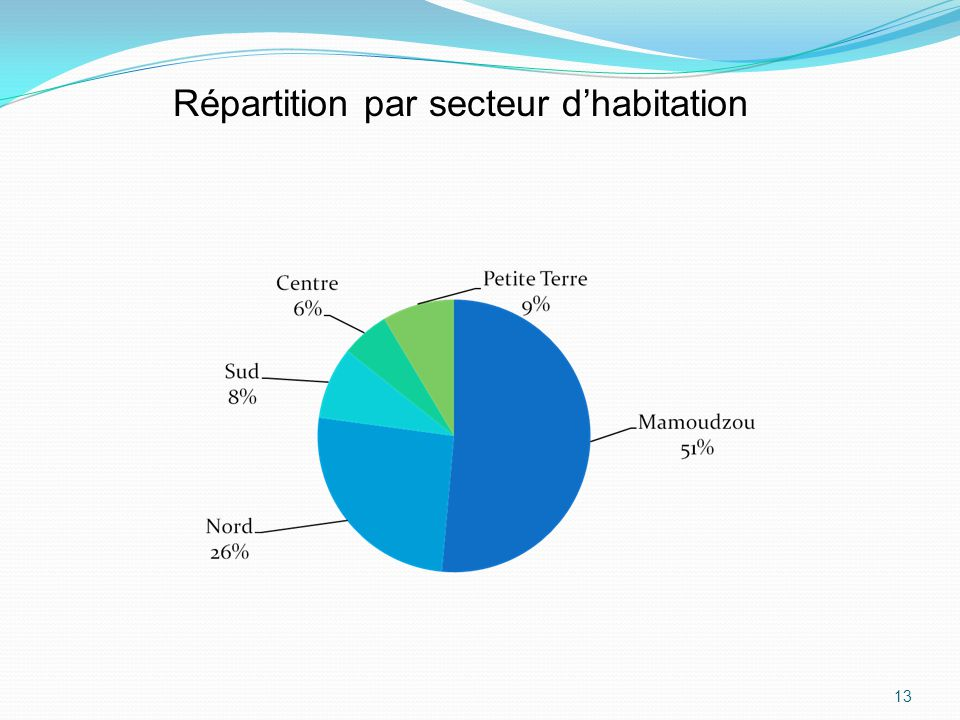 13 Répartition par secteur dhabitation