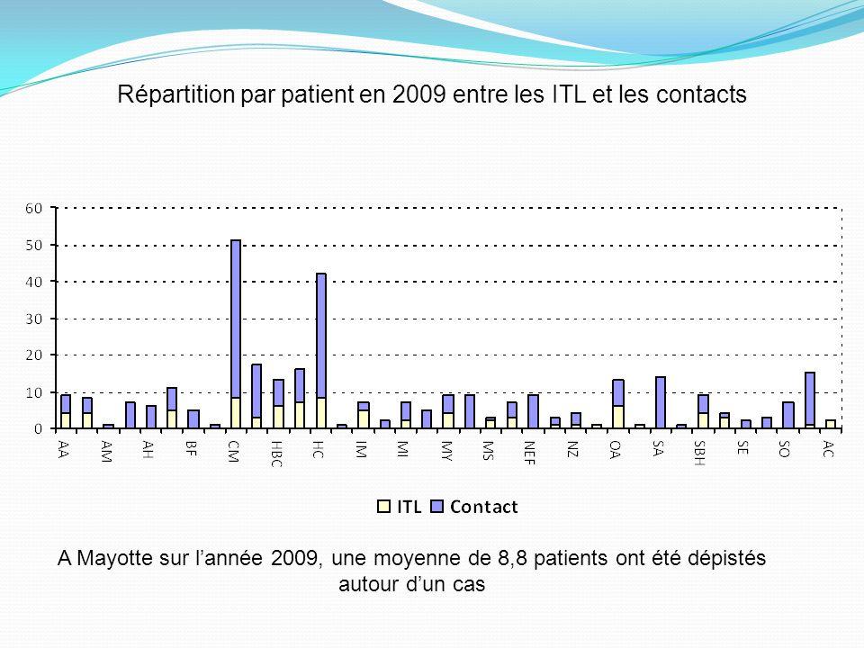 Répartition par patient en 2009 entre les ITL et les contacts A Mayotte sur lannée 2009, une moyenne de 8,8 patients ont été dépistés autour dun cas