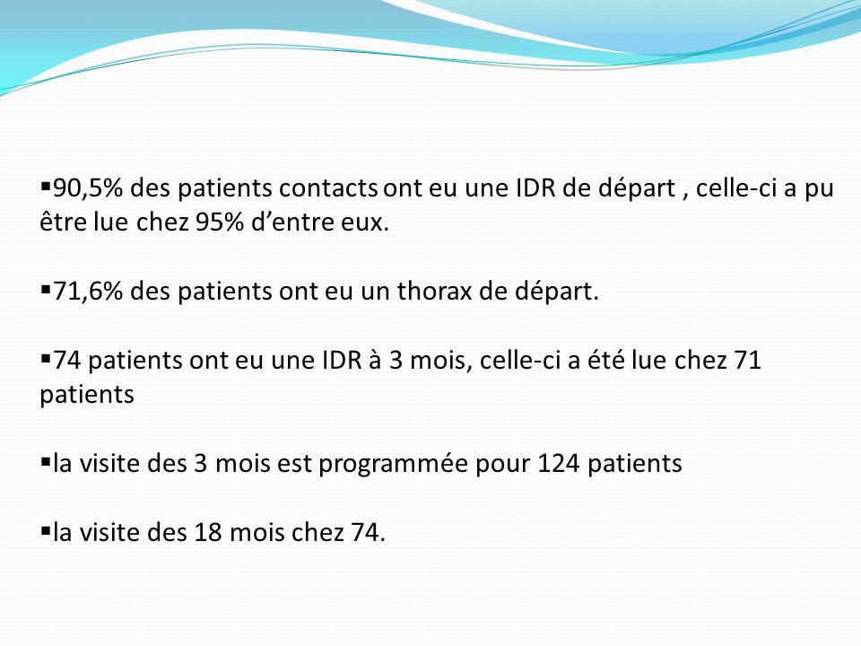 90,5% des patients contacts ont eu une IDR de départ, celle-ci a pu être lue chez 95% dentre eux.