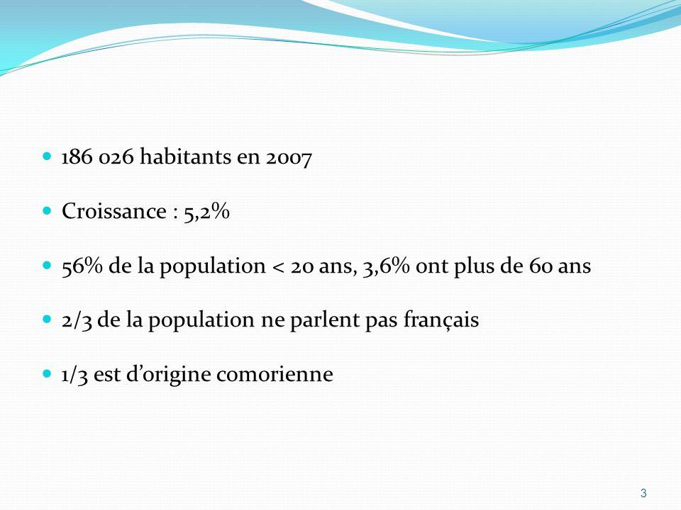 186 026 habitants en 2007 Croissance : 5,2% 56% de la population < 20 ans, 3,6% ont plus de 60 ans 2/3 de la population ne parlent pas français 1/3 est dorigine comorienne 3