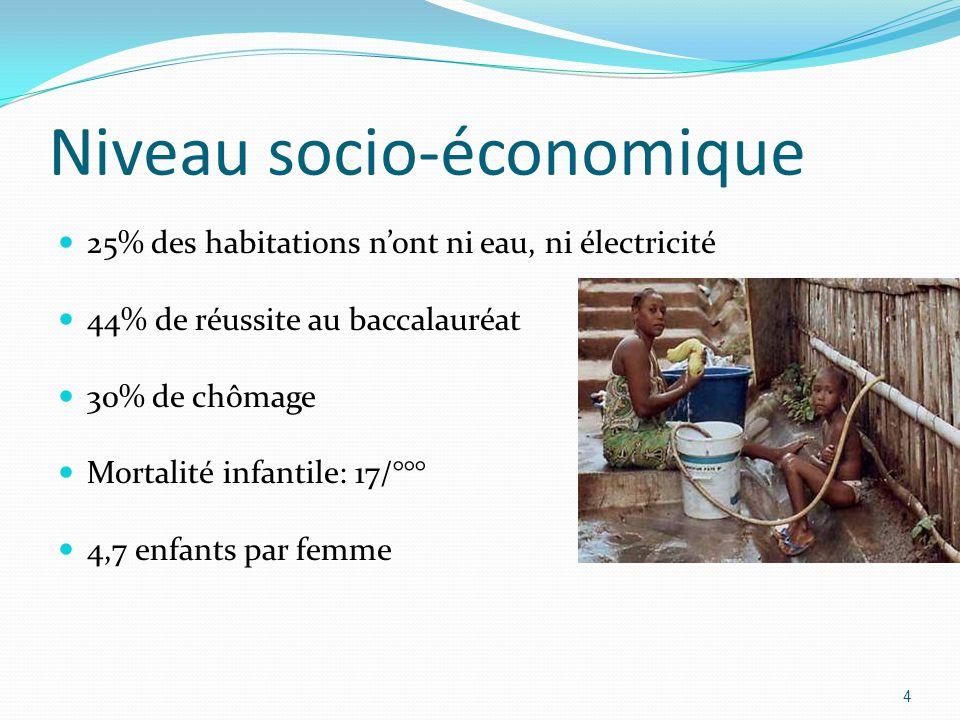 Niveau socio-économique 25% des habitations nont ni eau, ni électricité 44% de réussite au baccalauréat 30% de chômage Mortalité infantile: 17/°°° 4,7 enfants par femme 4