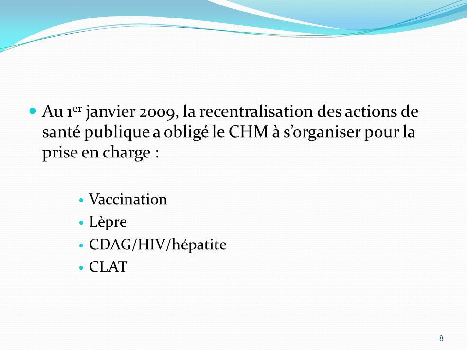 Au 1 er janvier 2009, la recentralisation des actions de santé publique a obligé le CHM à sorganiser pour la prise en charge : Vaccination Lèpre CDAG/HIV/hépatite CLAT 8