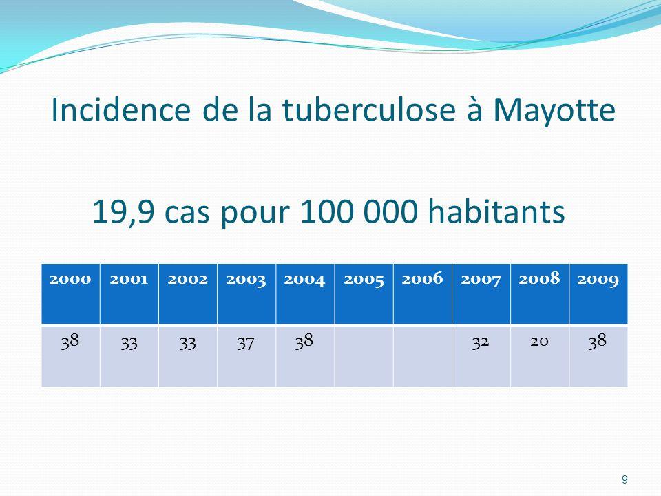 Incidence de la tuberculose à Mayotte 19,9 cas pour 100 000 habitants 2000200120022003200420052006200720082009 3833 3738322038 9